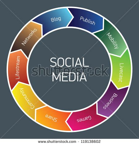 Social media management business plan