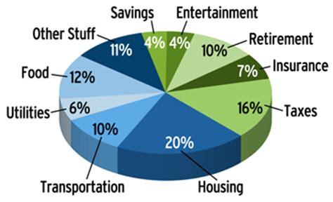 Market Equilibrium: The Circular Flow of Income Essay