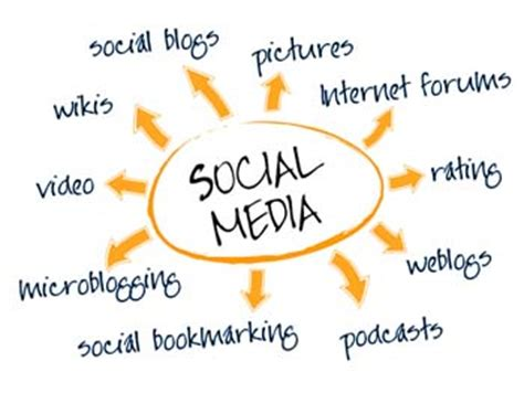 Low Cost Social Media Management for Small Business