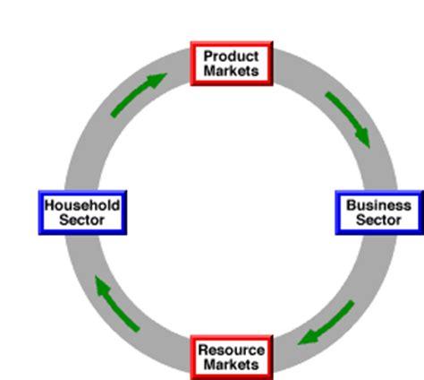 Circular Flow Diagram in Economics: Definition & Example